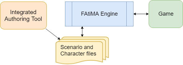 Get Started – FAtiMA-Toolkit